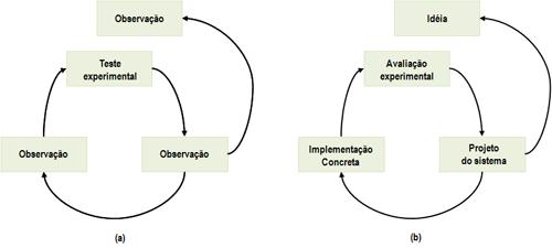 MetodoCientificoXExperiment