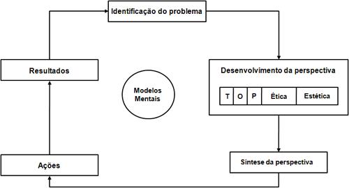 NovoParadigmaDSS