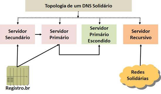 Topologia para um DNS Solidário
