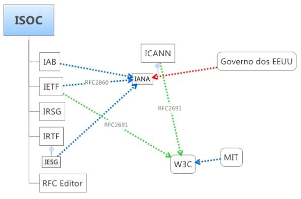ISOC-ICANN-W3C