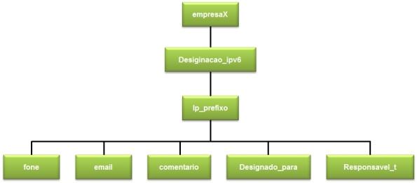 XML-hierarquia