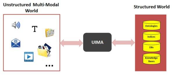 uima-estrutura