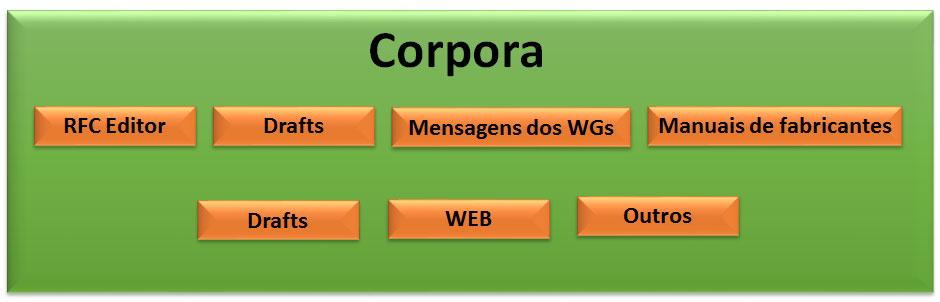 tese-corpus
